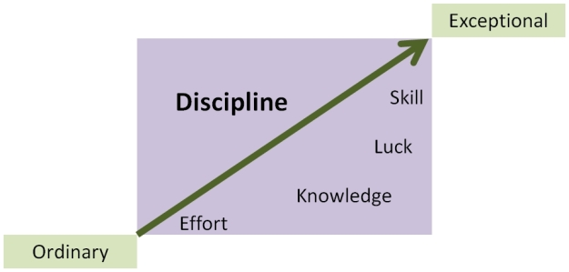 Discipline - the link between ordinary and exceptional