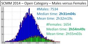 """SCMM 2014 - Men/Women """"open category"""""""