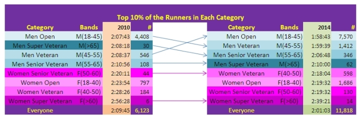 SCMM Half Marathon 2010-2014 - Top 10% of Completion Times