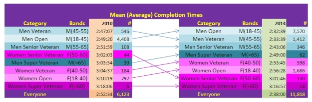 SCMM Half Marathon 2010-2014 - Average Completion Times