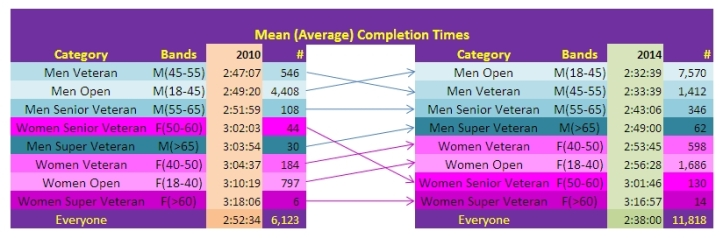 SCMM Half Marathon 2010-2014 - Average Completion Times