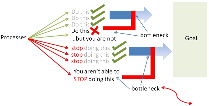 Bottlenecks reduce the probability of you achieving your goal