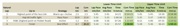 2-Hour SCMM Half 2015 by PacePal