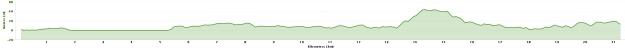 Elevation Map for the SCMM Half Marathon