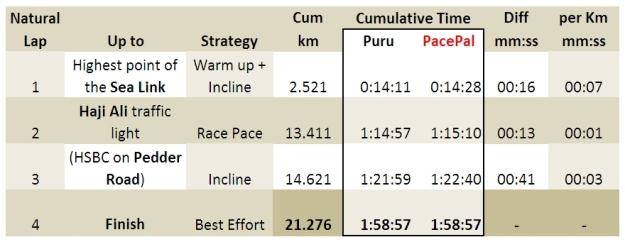 SCMM 2014 - Puru vs PacePal