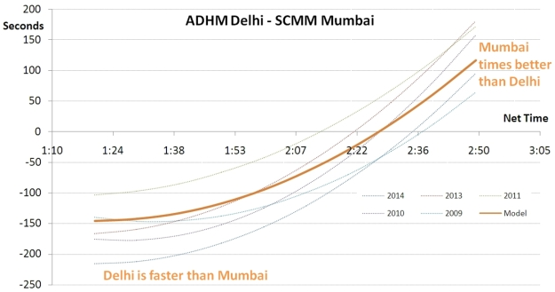 Race Times in Delhi not always faster than Mumbai