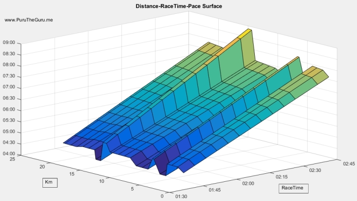 PuruTheGuru's Race Distance-Time-Pace Model