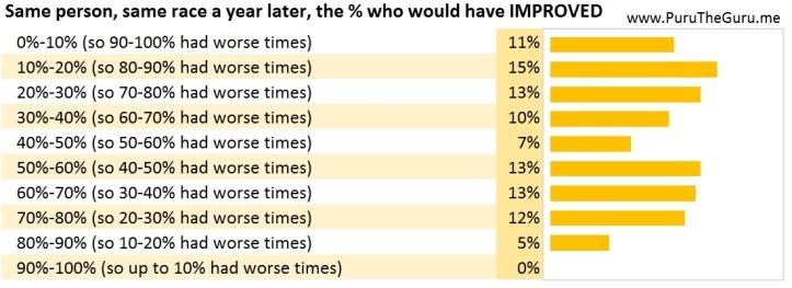 Public Perception of Improvement is Diverse