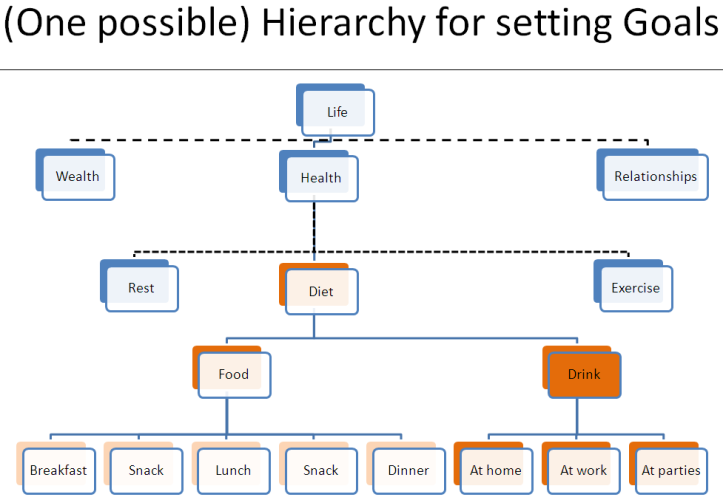 Hierarchical Goal Setting