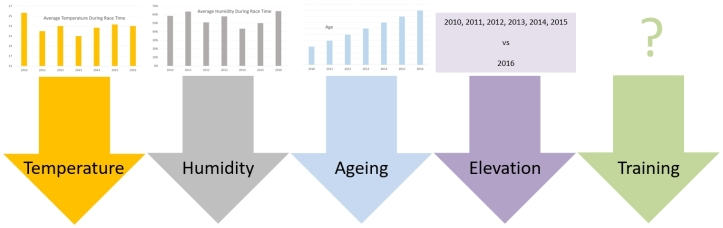 Factors Affecting Aggregate Race Performance