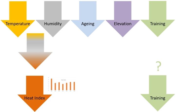 Reasonable Factor Variability Reduction