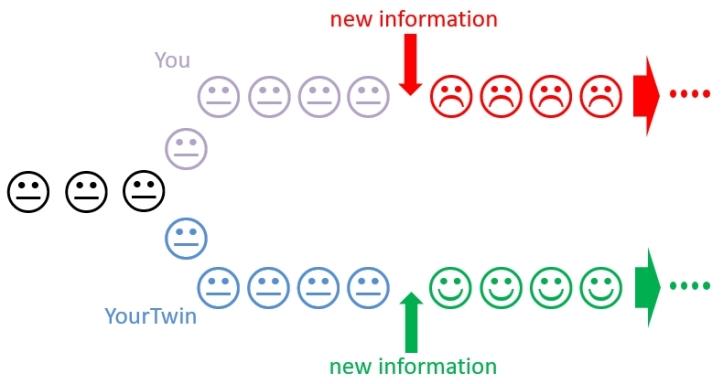 Impact of Incremental Information