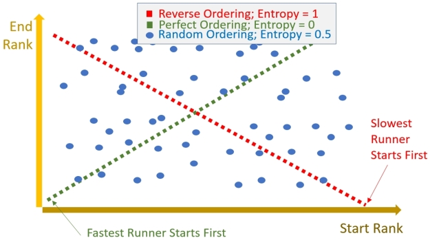 Start-End Ranking Plot: Avoiding disorder or wrong order is a worthy effort