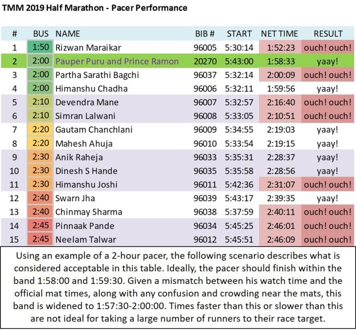 Mumbai Marathon 2019 - Half Marathon - Failure of Pacers