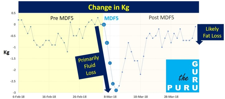 Fat Loss is not the same as Kg Loss
